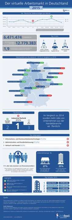 Der virtuelle Arbeitsmarkt 2015 Marketing Jobs, Competition, Map, This Or That Questions, Infographics, Public Health, Infographic, Maps, Infographic Illustrations