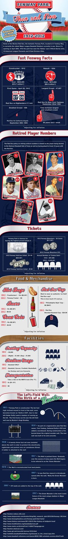 Fun Facts About Fenway Park History - Boston Red Sox Baseball Ballpark