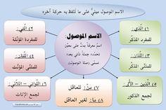 a good site: mute vol. (http://arabe-regles.yolasite.com)                الضمائر ، اسم الإشارة ، الاسم الموصول ، اسم الإستفهام ، أسماء الش...