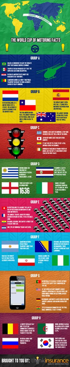 Motoring facts around the world, arranged by World Cup format
