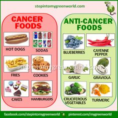 Foods Not To Eat To Avoid Prostate Cancer