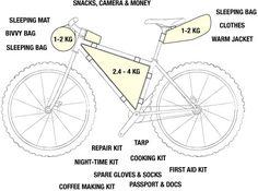How to pack a frame bag #cycletouring #cycling #packing #tips