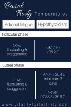 Thyroid or adrenals? Basal Body Temperature, Adrenal Fatigue, Hormone Balancing, Hypothyroidism, Improve Yourself, Balancing Hormones