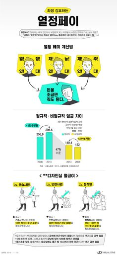 야근수당 포함 급여 10만원?…누구를 위한 '열정페이'인가 [인포그래픽] #internship / #Infographic ⓒ 비주얼다이브 무단 복사·전재·재배포 금지 Information Design, Information Graphics, Page Layout Design, Web Design, Korea Design, Promotional Design, Event Page, Ui Web, Design Reference