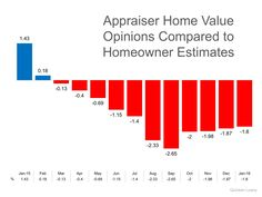 Appraiser Home Value Opinions vs. Homeowner Estimates | Simplifying The Market #RealEstate