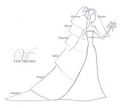 How to Choose the Right Veil? Different wedding veil lengths