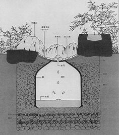 Suikinkutsu. This is a feature in some Japanese gardens. It's a deliberately designed 'cave' that will amplify the dripping sound.