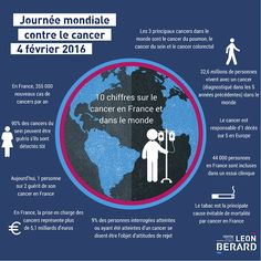 A l'occasion de la journée mondiale contre le cancer, qui se déroule chaque année le 4 février, le Centre Léon Bérard vous propose 10 grands chiffres sur le cancer. Lyon - France
