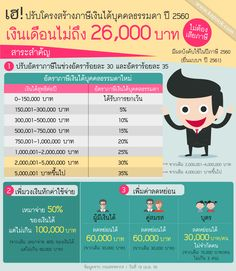 Infographic รูปภาพ ปรับโครงสร้างภาษีเงินได้บุคคลธรรมดา ปี 2560