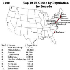 The Largest Top 10 Cities Of The United States By Population Since 1790 To 2010 By Decade
