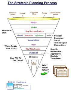 strategic planning process | Strategic Planning Process