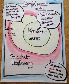 Komfortzonenmodell | Komfortzone | Lernzone | Bereich der Überforderung | Team Coaching, Business Coaching, Team Building Quotes, Believe Quotes, Sketch Notes, Change Management, Sport Quotes, Massage, Workshop