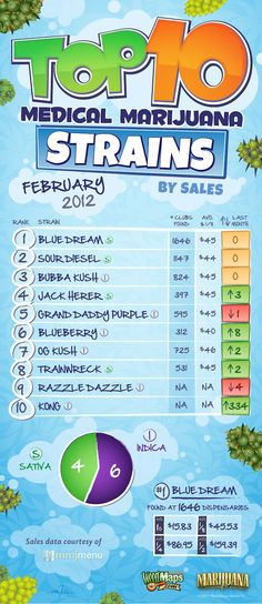 #Colorado: February 2012: Top 10 Medical Marijuana Strains by Sales