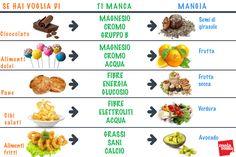 Cosa ti manca se hai voglia di cibi proibiti a dieta