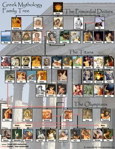 Greek gods family tree with Olympians, Titans and Primordial deities. Illustrated with pictures of the gods. <<< I believe there are a lot more than this lol XD Zeus just couldn't keep it in his pants tbh Greek Mythology Family Tree, World Mythology, Greek Gods And Goddesses, Greek And Roman Mythology, Titans Greek Mythology, Greek Titans, Greek Family Tree, Greek Goddess Mythology, Family Trees
