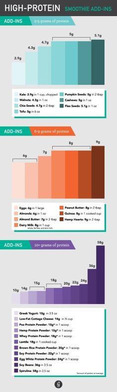 High Protein Smoothie Add-Ins
