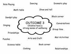 might be helpful when doing the program working out what's things go in what areas Childcare Activities, Kids Learning Activities, Teaching Resources, Playdough Activities, Teaching Aids, Primary Education, Early Education, Early Childhood Education, Eylf Learning Outcomes