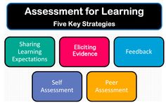 Assessment for Learning: Five Key Strategies