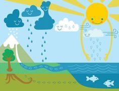 The water cycle Vattnets kretslopp Kid Science, Kindergarten Science, Elementary Science, Science Classroom, Science Lessons, Science Education, Teaching Science, Earth Science, Science Activities