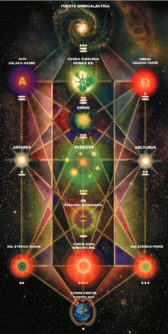 Tree of Life - Heptacosmos of the Kabbalah with Earth as Daath: the dimension… Tarot, Sacred Geometry Symbols, Cosmic Consciousness, Visionary Art, Flower Of Life, Tree Of Life, Occult, Cosmos, Tantra