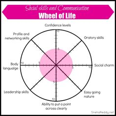 Wheel of Life Health and fitness | Improving Lives | Pinterest ...