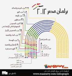 Representation of Parties after the 2012 Egyptian Parliamentary Elections