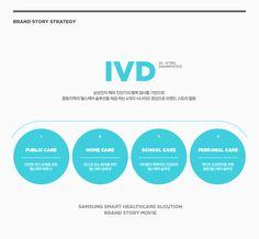 Samsung smart healthcare information graphic design & brand story movie Web Design, Page Design, Layout Design, Business Ppt, Diagram Design, Branding Services, Information Architecture, Brand Story, Graphic Design Branding