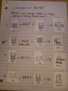 states of matter. Love this page for interactive science notebooks! Fourth Grade Science, Middle School Science, Elementary Science, Science Classroom, Science Resources, Science Lessons, Science Education, Teaching Science, Science Ideas