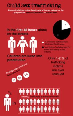Child-Sex Trafficking Infographic