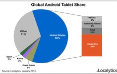 Global Android Tablet Share http://arstechnica.com/gadgets/2013/01/kindle-fire-nabs-33-of-android-tablet-market-nexus-7-just-8/