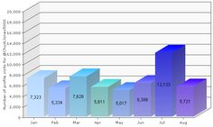 My 2013 #XeeMe Profile Visits report. It shows the number of visits to may social presence month by month. See my entire social presence: http://xeeme.com/ChuckJones5000 Get your own social presence tool: http://xeeme.com/?r=Z4pjgOSNFzt8