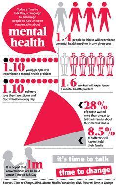 78 Best Mental Health Statistics Infographics Images Mental