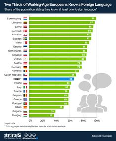 According to this infographic, two thirds of working-age Europeans (aged 25-64) know at least one#foreignlanguage. The European country with the highest percentage of workers speaking a foreign language is #Luxembourg, in which 99% of people speak at least one other language. Lithuania and Latvia come second and third with 97% and 95%, followed by Denmark and Slovenia. At the end of the list there are Spain, Bulgaria and #Hungary.
