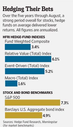 29 Best Hedge Funds images in 2014 | Hedges, Economics, Fund management