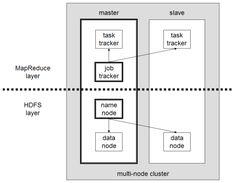 http://www.michael-noll.com/tutorials/running-hadoop-on-ubuntu-linux-multi-node-cluster/