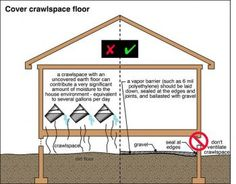 The Pros And Cons Of Crawlspaces