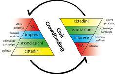 """Civic Crowdfunding La promozione del """"civic crowdfunding"""" rientra nelle start-up innovative"""