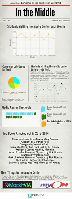 Infographic Monthly Library Report School, Library ideas and - board report