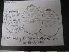 graphic organizers, anchor charts, school spring, hungry caterpillar, literatur idea
