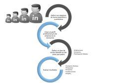 ¿Qué quieres hacer en LinkedIn? - Belén Claver Grados