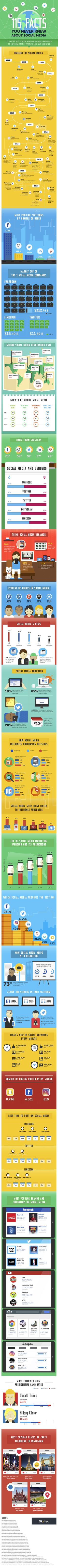 115 Facts you never knew about #SocialMedia - #infographic