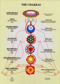 Yoga Chakra mantras and the relevance between mind and body. Yoga Chakra mantras and the relevance between mind and body. Jnana Yoga, Yoga Kundalini, Pranayama, Bhakti Yoga, Tantra, Tantric Yoga, Was Ist Reiki, Shiatsu, Mudras