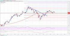 Bitcoin Price Analysis: BTC/USD Remains Buy Dips Bitcoin Price, Line Chart, Dips, Memes, Sauces, Dipping Sauces, Dip, Meme