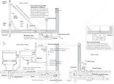 Plumbing Under Slab Diagrams Basic Floor Plan Software