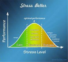 Can Stress Help Students? | Edutopia