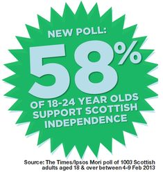 support for independence among 18-24-year-olds has more than doubled. The Ipsos Mori Poll of over 1000 Scots showed that support for an Independent Scotland is growing.