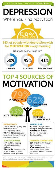 Depression: Motivators to Try ...