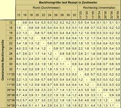 Springform, Kastenform oder Blechkuchen - mit dieser Tabelle lassen sich Backrezepte ganz einfach umrechnen