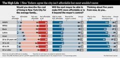 Poll: Voters Don't Think City Hall Can Make NYC Cheaper
