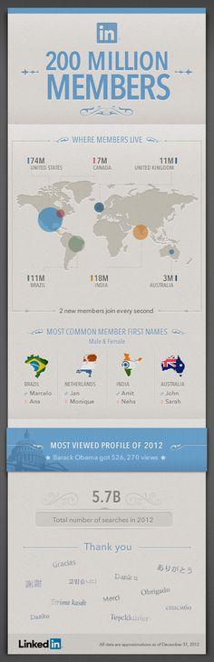 """Linkedin: 200 millones de usuarios. """"PREMIO""""... #infografía"""
